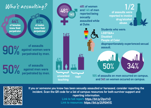 Assault Infographic Postcard Undergrad-2